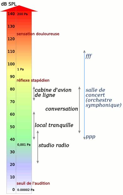 D cibel bruit wikip dia - Application pour mesurer les decibels ...