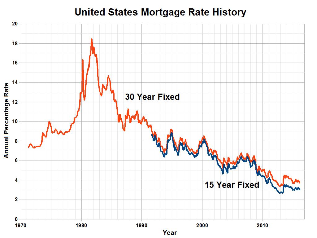 Saving Account interest rates. : personalfinance