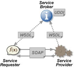 File:Webservices.png