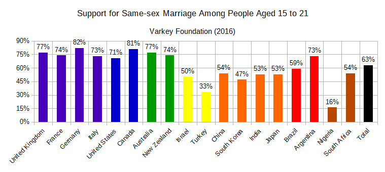 Youths' Views on Same-sex Marriage (2016).png