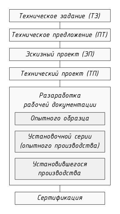 Проектирование  Википедия