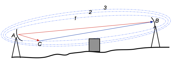 First Fresnel zone avoidance 1st Fresnel Zone Avoidance.png