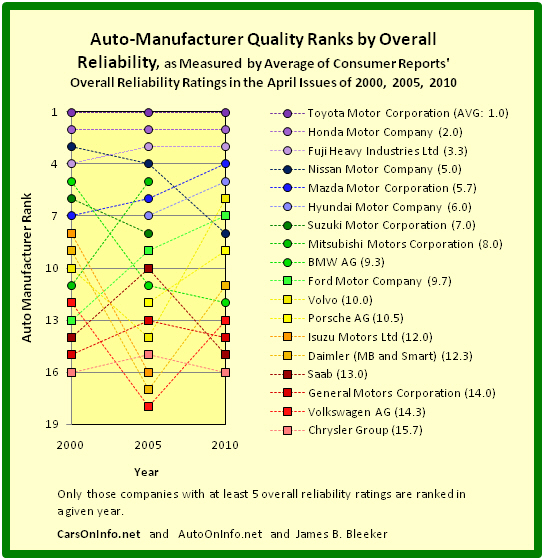 File 2000 to 2010 automobile manufacturer quality ranks by for General motors annual report 2010
