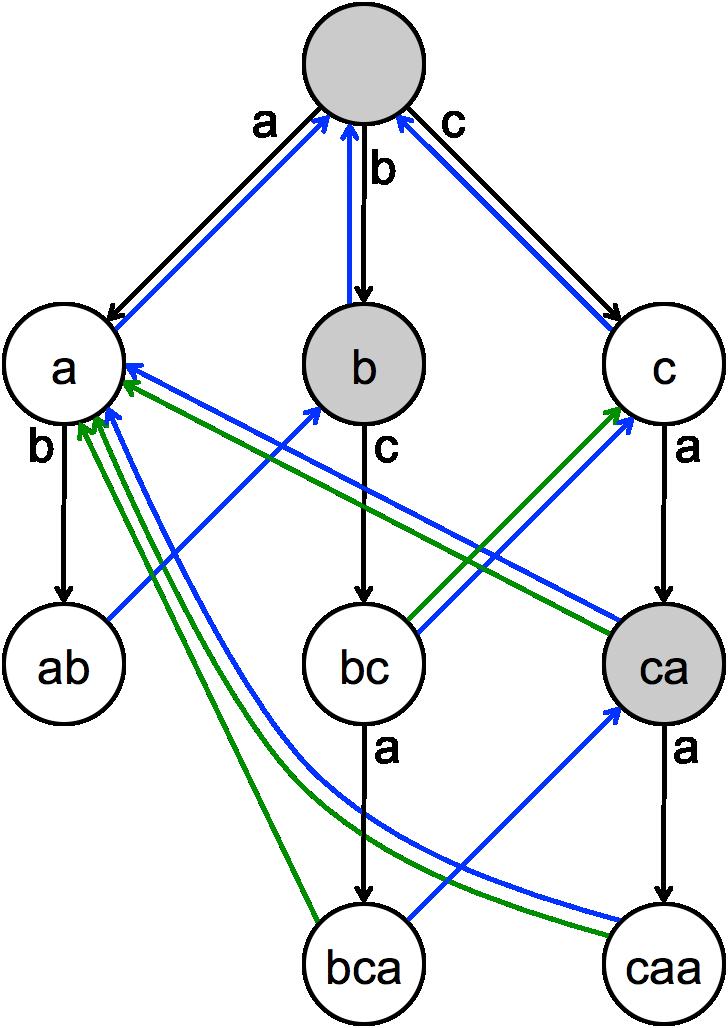 Algorithms on Strings | Coursera