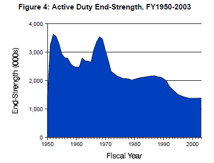 Active duty end strength graph.png