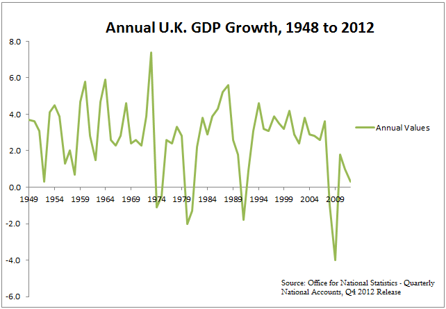 Annual U.K. GDP Growth, 1948 to 2012.png