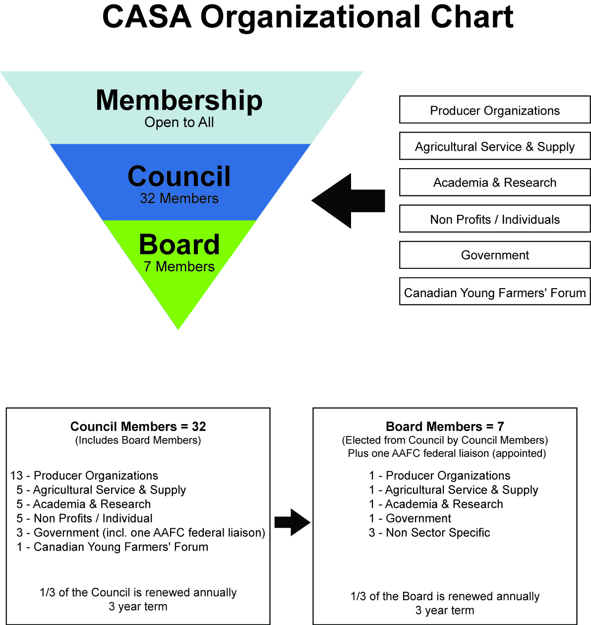 Organizational Chart For Word: CASA Organizational Chart.jpg - Wikimedia Commons,Chart