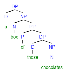 A syntactic tree structure of an English partitive shown in (5a). The structure consists of two noun projections (box and chocolates).[7]