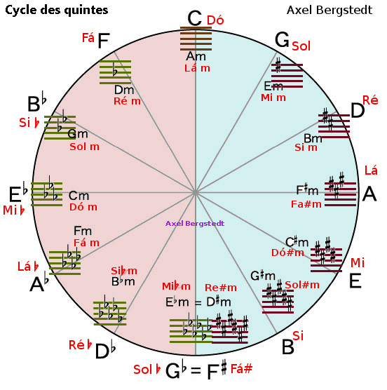 File Cycle Des Quintes Jpg Wikimedia Commons