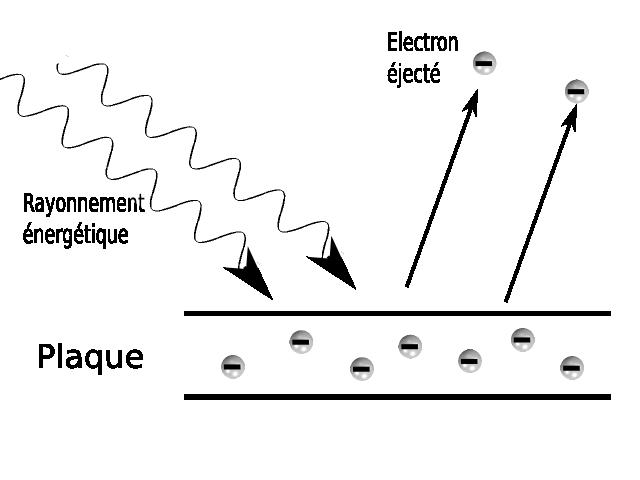 File:Effet photoelectrique.png - Wikimedia Commons