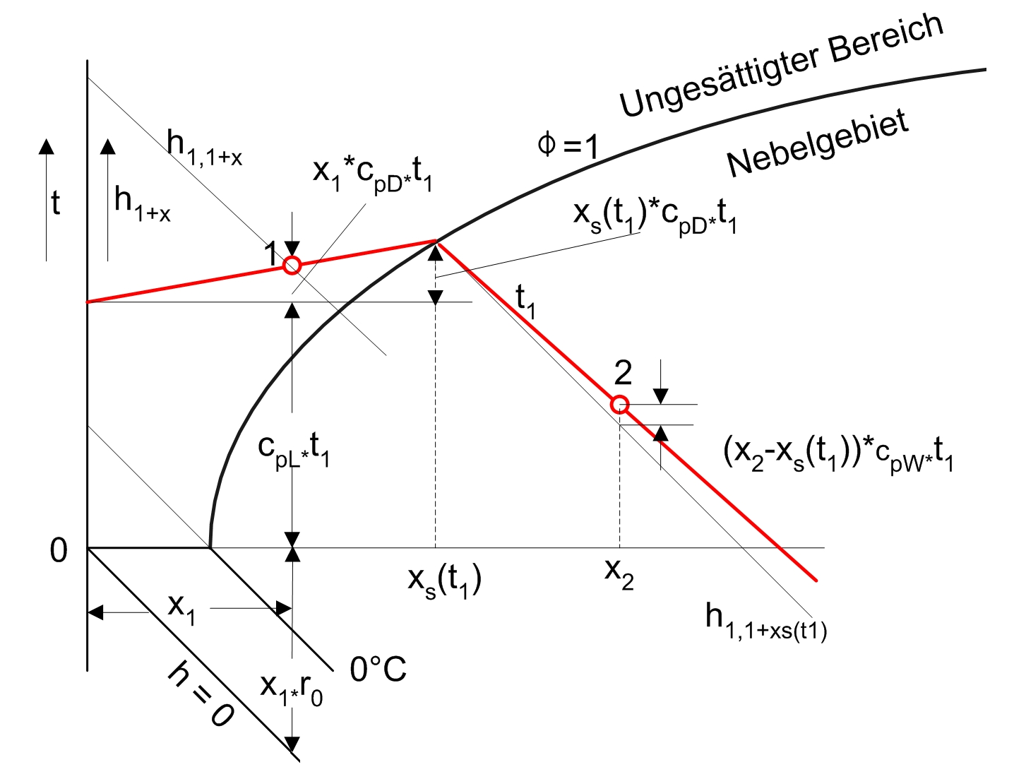 Mollierh   x   Diagramm  Wikiwand