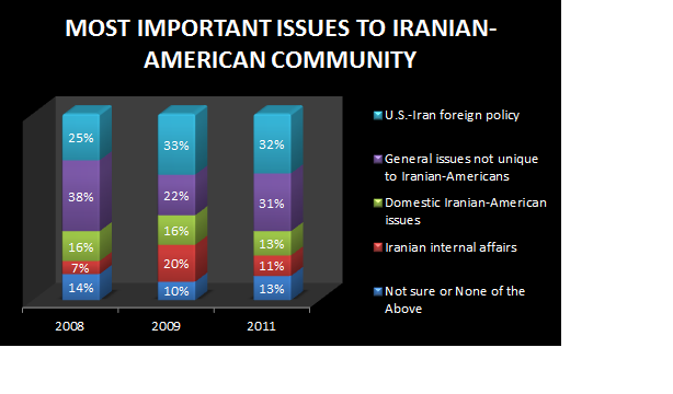 Most important issues to the Iranian-American community