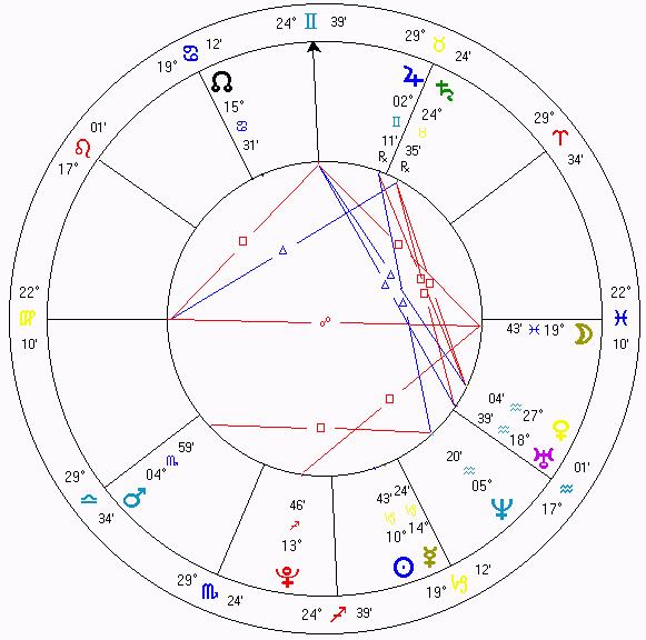 Carta Natal Astrológica
