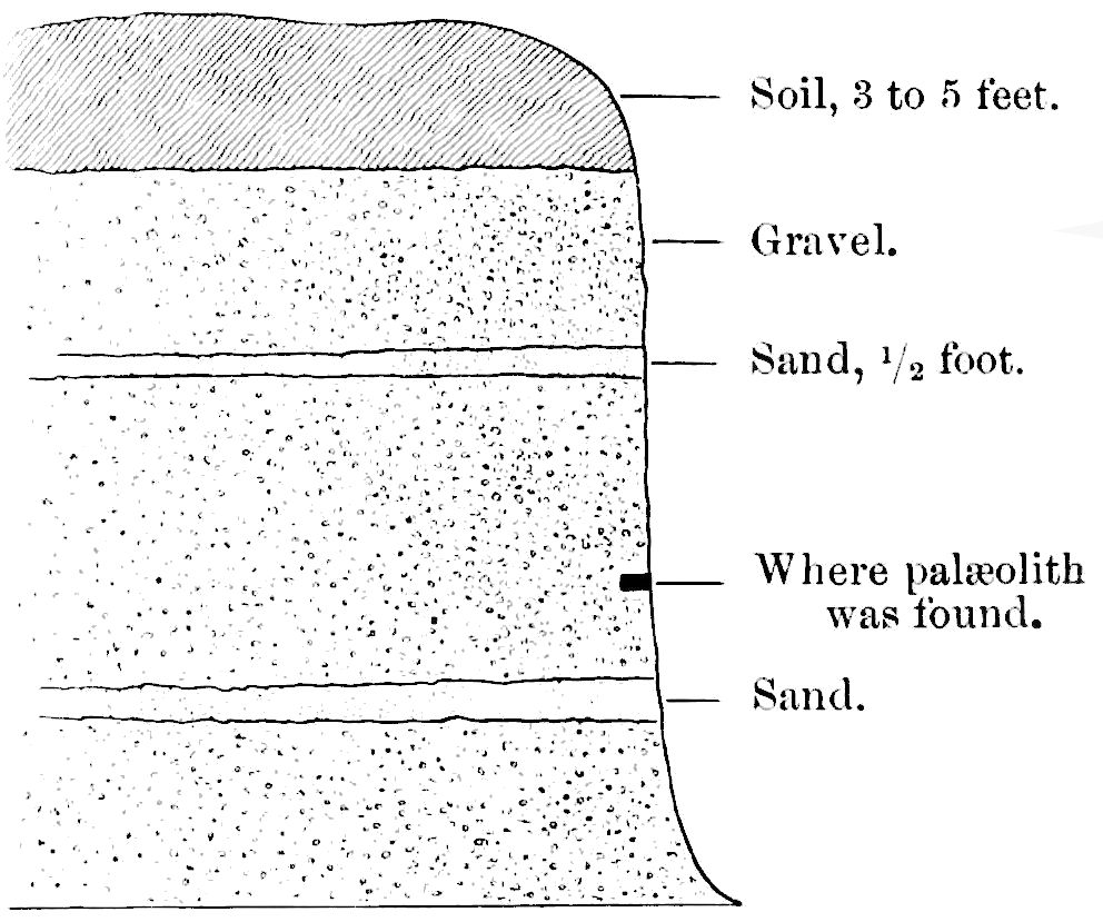 PSM V43 D048 Ground layer cross section of paleolithic finds.jpg
