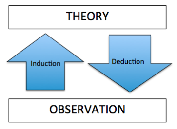 theory, induction, deduction, observation image