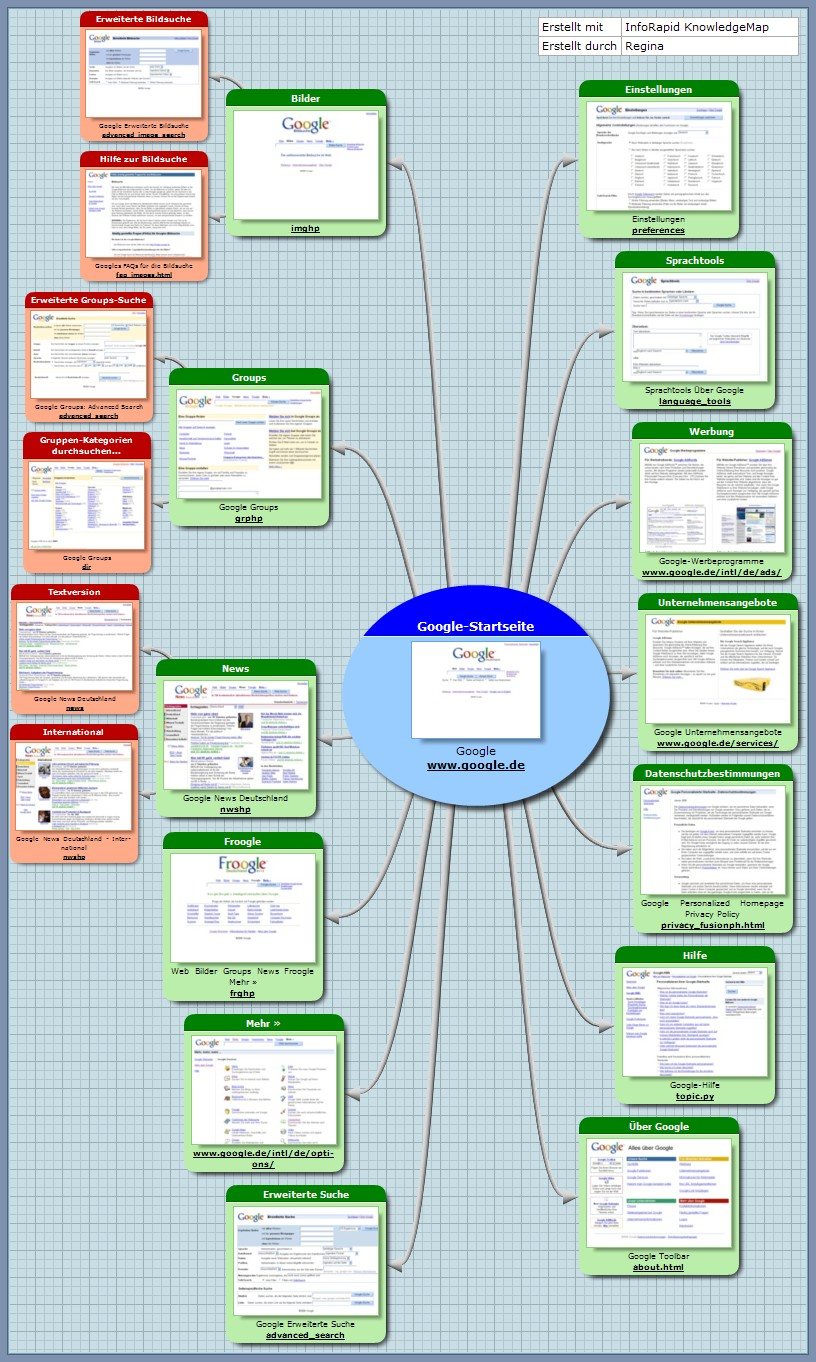 Organigramm Der Internetprasenz Von Google