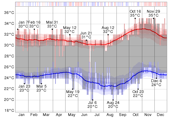 The daily low (blue) and high (red) temperature during 2015 with the area between them shaded gray and superimposed over the corresponding averages (thick lines), and with percentile bands (inner band from 25th to 75th percentile, outer band from 10th to 90th percentile). The bar at the top of the graph is red where both the daily high and low are above average, blue where they are both below average, and white otherwise.