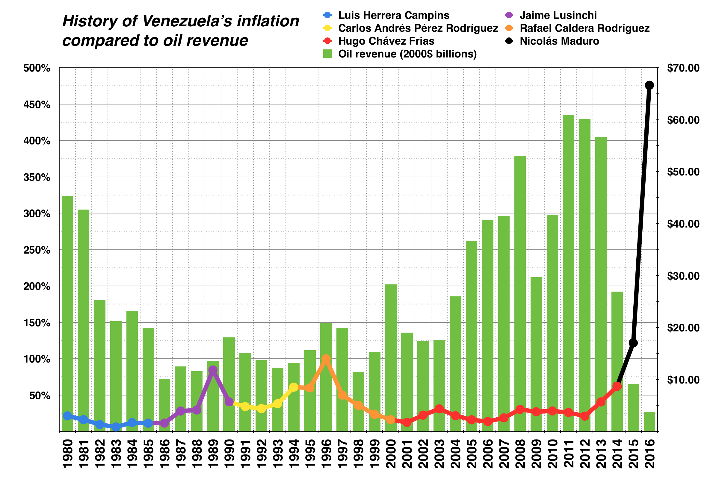 Venezuela historic inflation vs. oil revenue.png