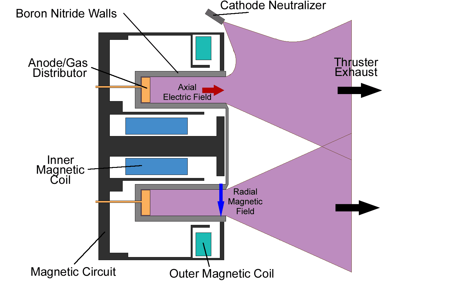 File:Wfm hall thruster.png - Wikimedia Commons