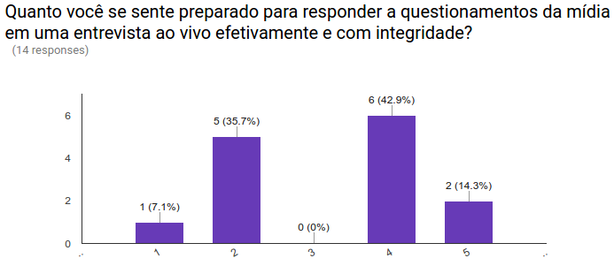 CCD Brazil 2016 pre training survey results 06.png