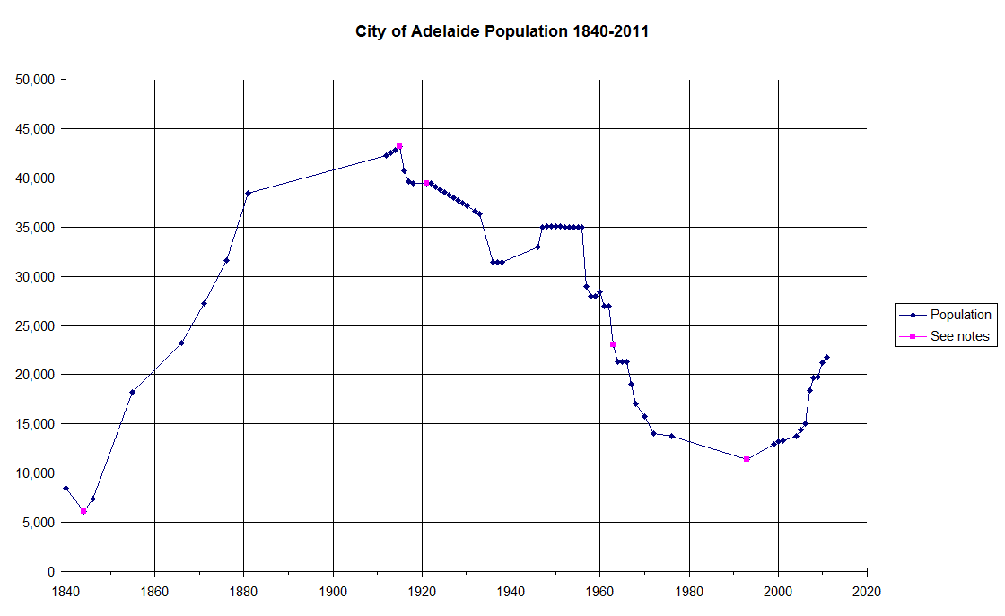File:City of Adelaide Population 1840-2010 png - Wikimedia
