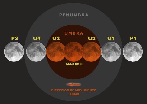 Ficheirodiagrama de contactos en un eclipse lunarg wikipdia ficheirodiagrama de contactos en un eclipse lunarg ccuart Gallery