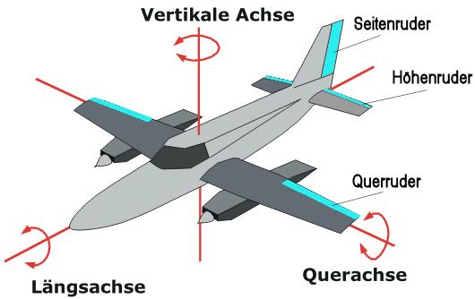 Rotationachsen und Ruder eines Flugzeug