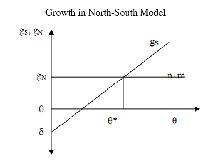 Growth in the North South Model