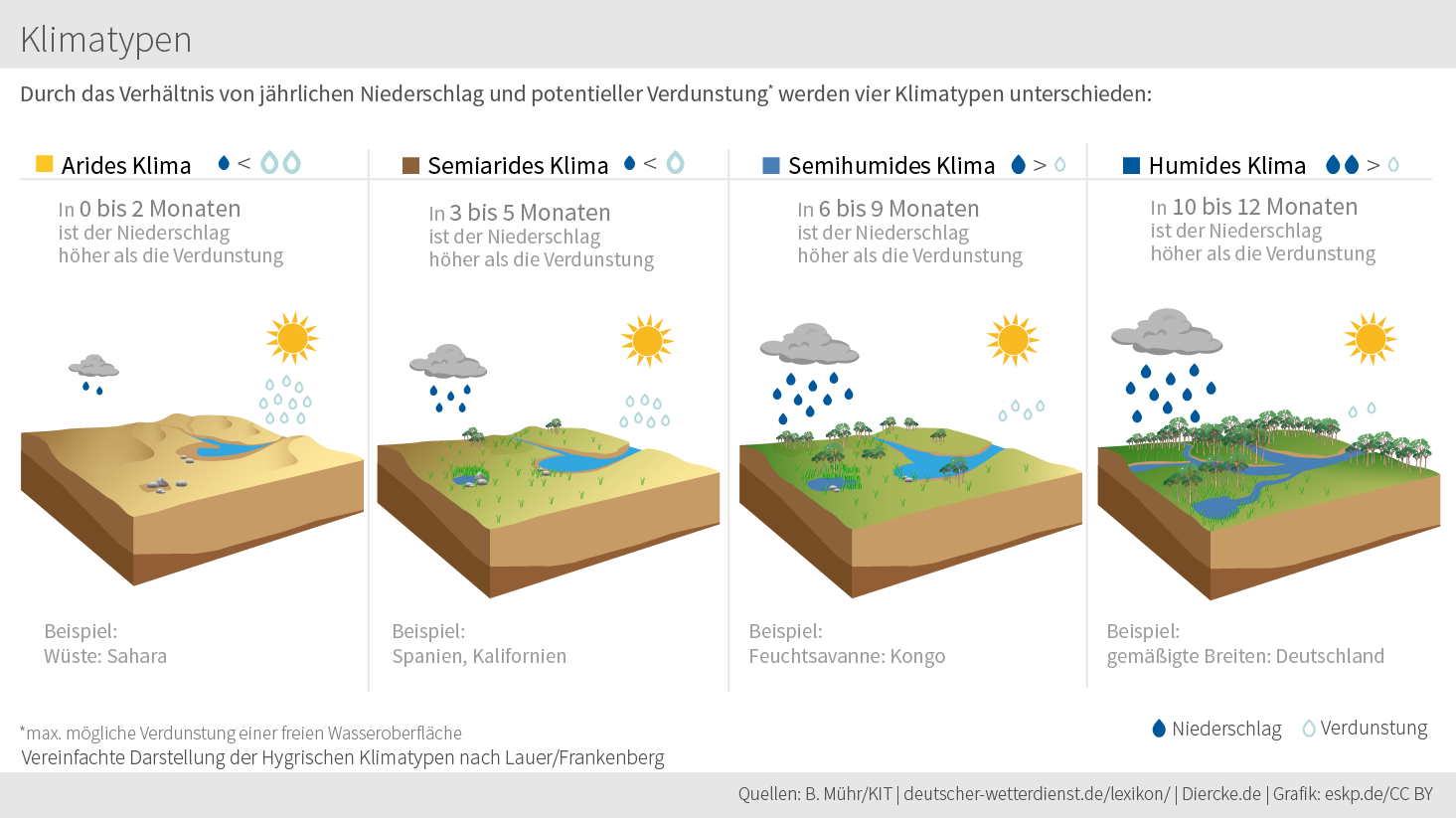 Humides Klima – Wikipedia