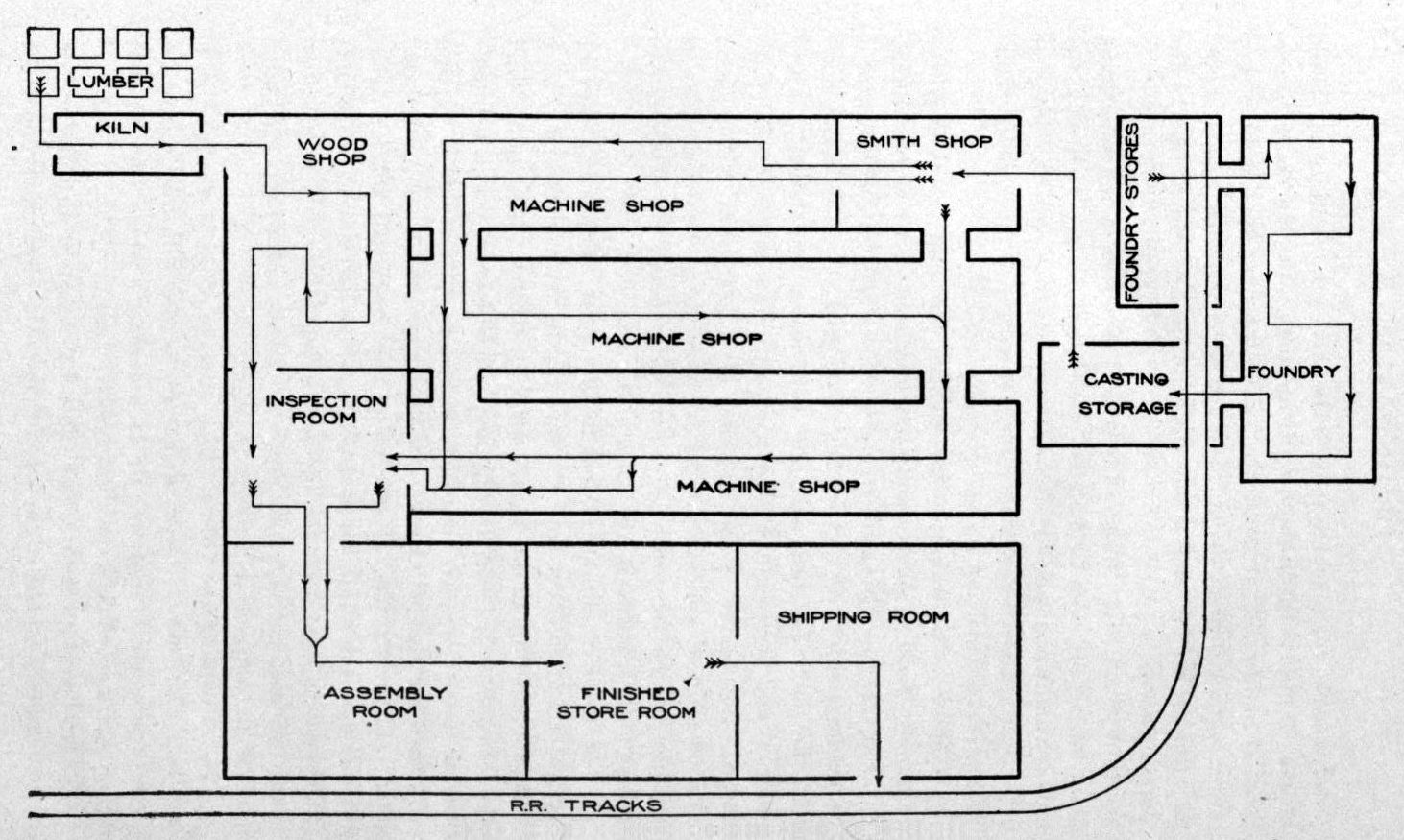 Filelayout and routing of a typical manufacturing plant 1909 jpg