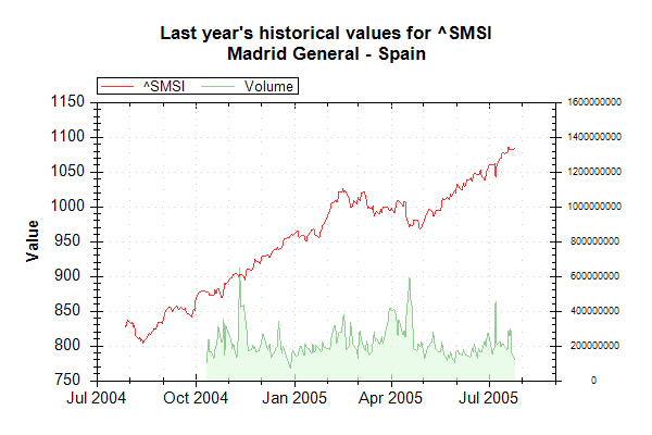 Market Data Index SMSI on 20050726 202627 UTC.png