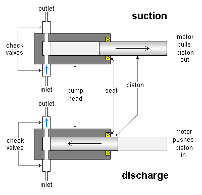 Metering pump wikiwand cross section of piston metering pump head towards end of suction and discharge strokes ccuart Image collections