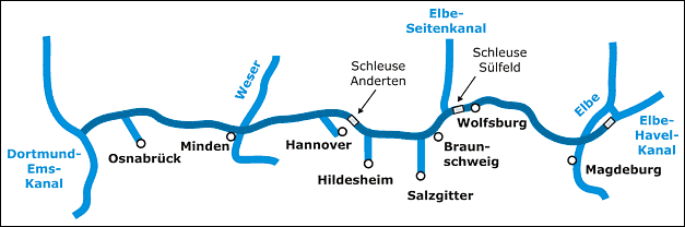 Course of the Mittellandkanal