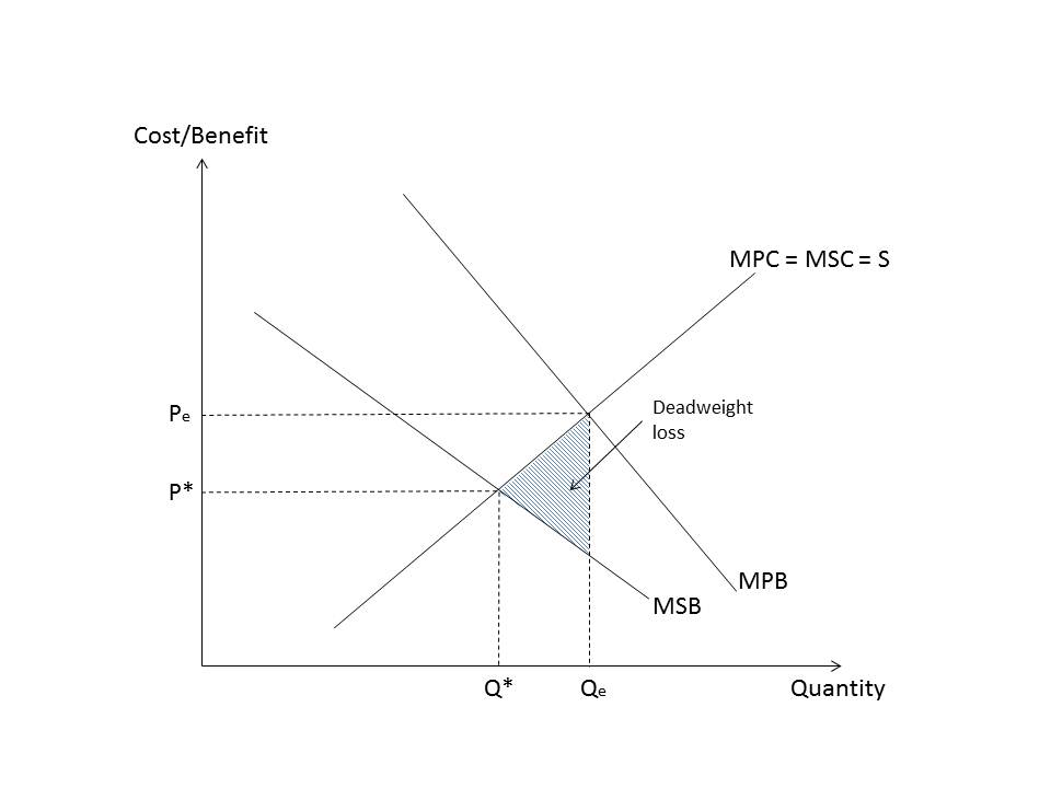 calculate dead weight loss negative externality