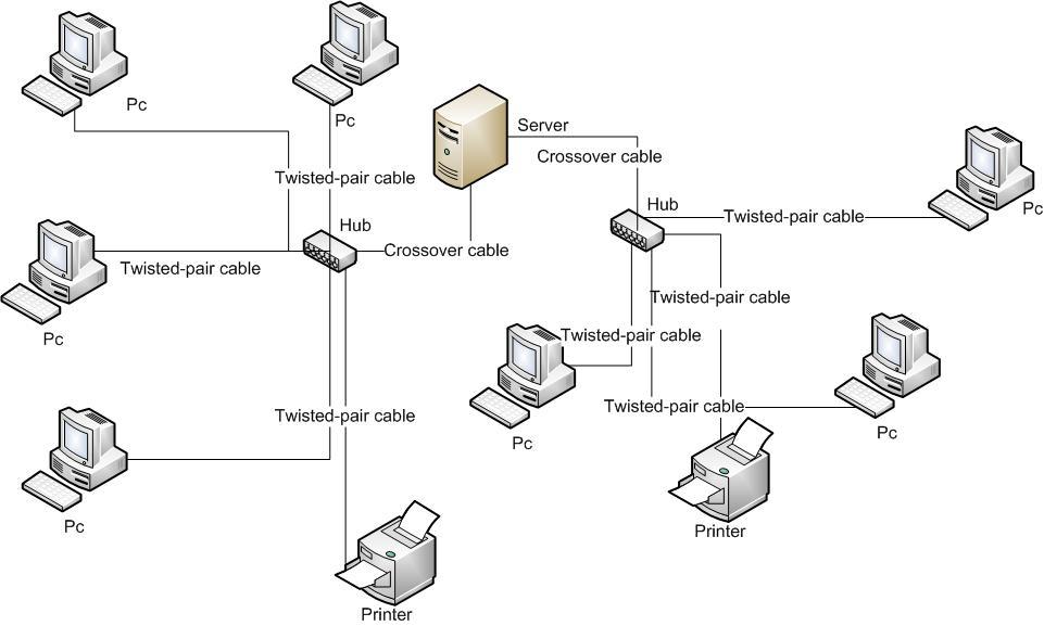 Локална мрежа Уикипедия