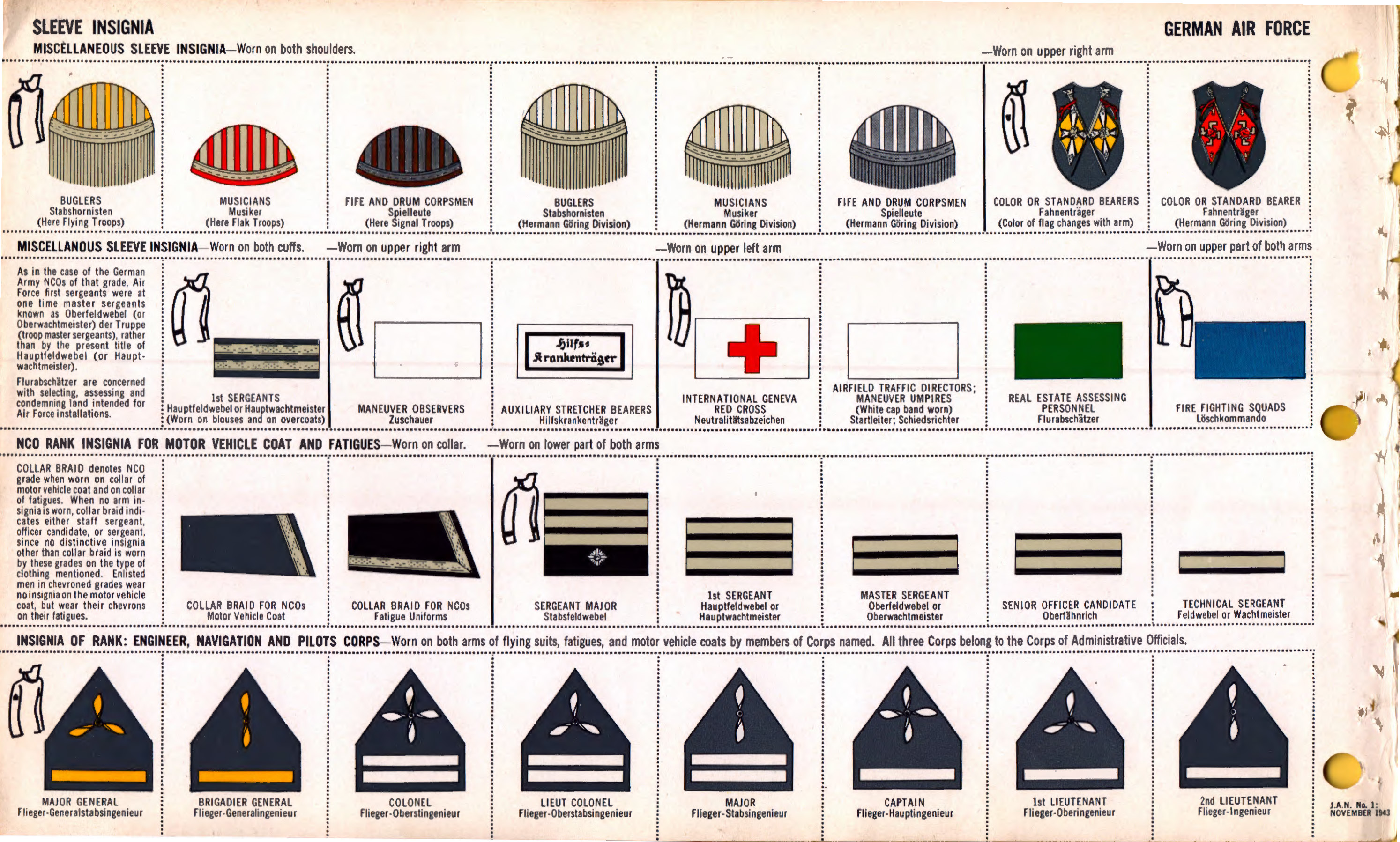 File Oni Jan 1 Uniforms And Insignia Page 038 German Air Force Luftwaffe Ww2 Sleeve Insignia Misc Musicians Standard Bearer Rank Insignia On Fatigues Engineer Navigation Pilots Etc Nov 1943 Field Recognition Us