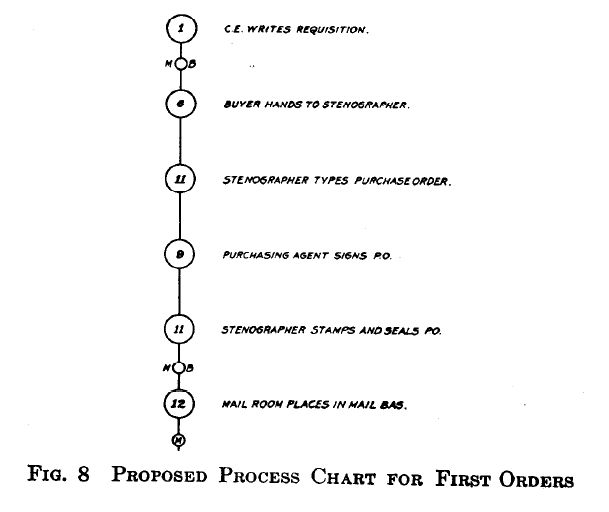 Engineers Flow Chart: Proposed Process Chart for First Orders 1921.jpg - Wikimedia ,Chart