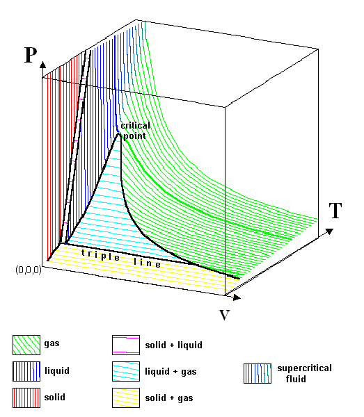 talk phase diagram wikipedia : pvt diagram - findchart.co
