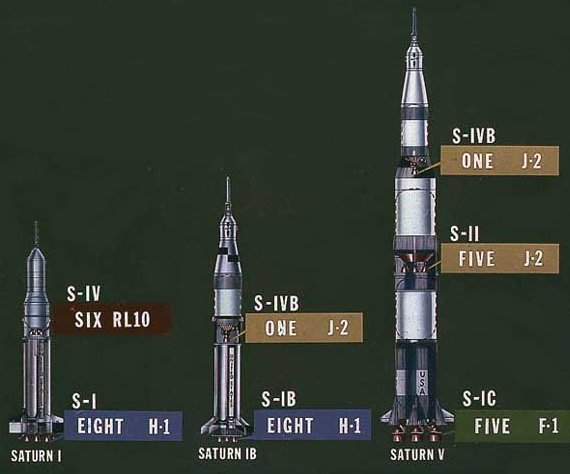 File Saturn Family Of Rockets Jpg Wikimedia Commons
