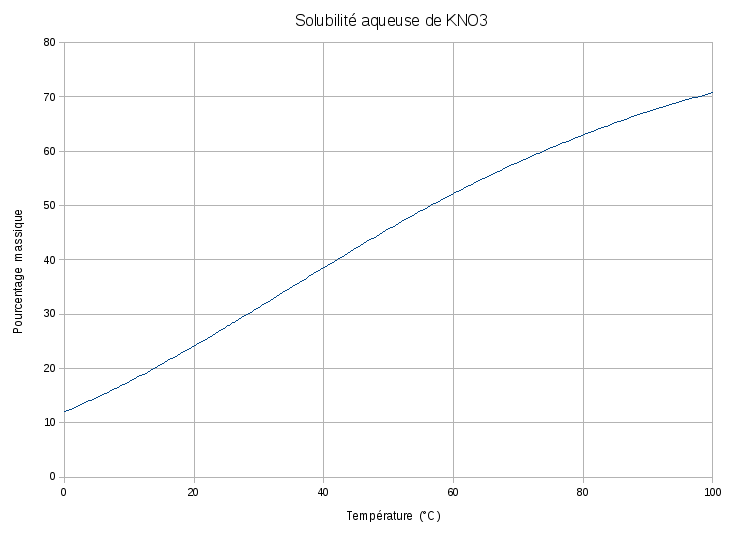 an analysis of the description of the solubility curve of kno3 Solubility curve of kno3 lab  - description : download free solubility curve of kno3  making and cases 10th business 11th edition business analytics data analysis.