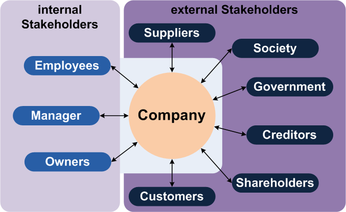 Stakeholder Analysis: A basic introduction