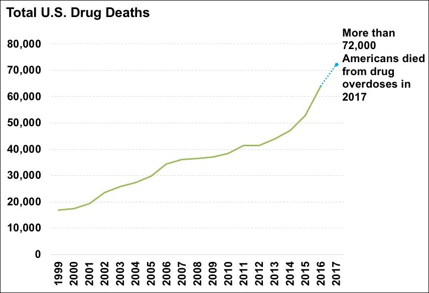US Drug Deaths Source - https://en.wikipedia.org/wiki/Drug_overdose