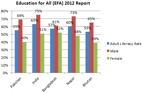 Adult_Literacy_Rate_EFA_2012.png