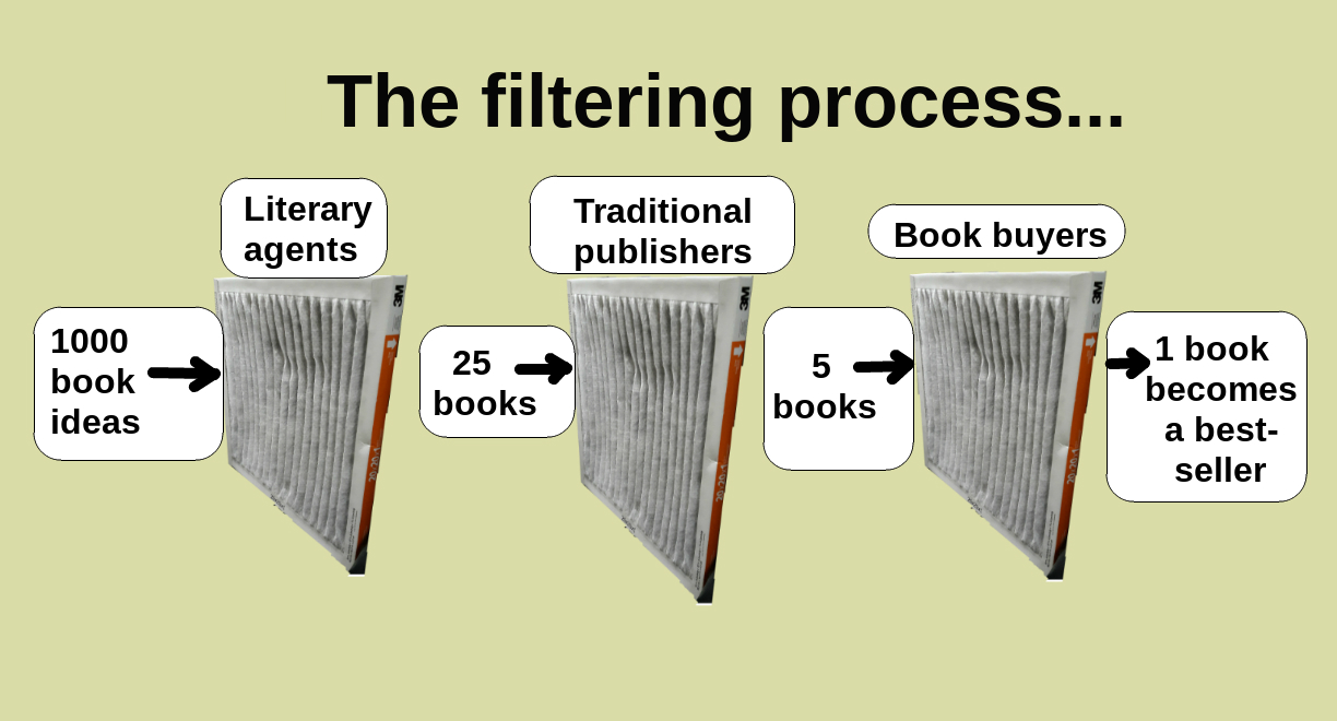File:Chart showing the traditional publishing process with