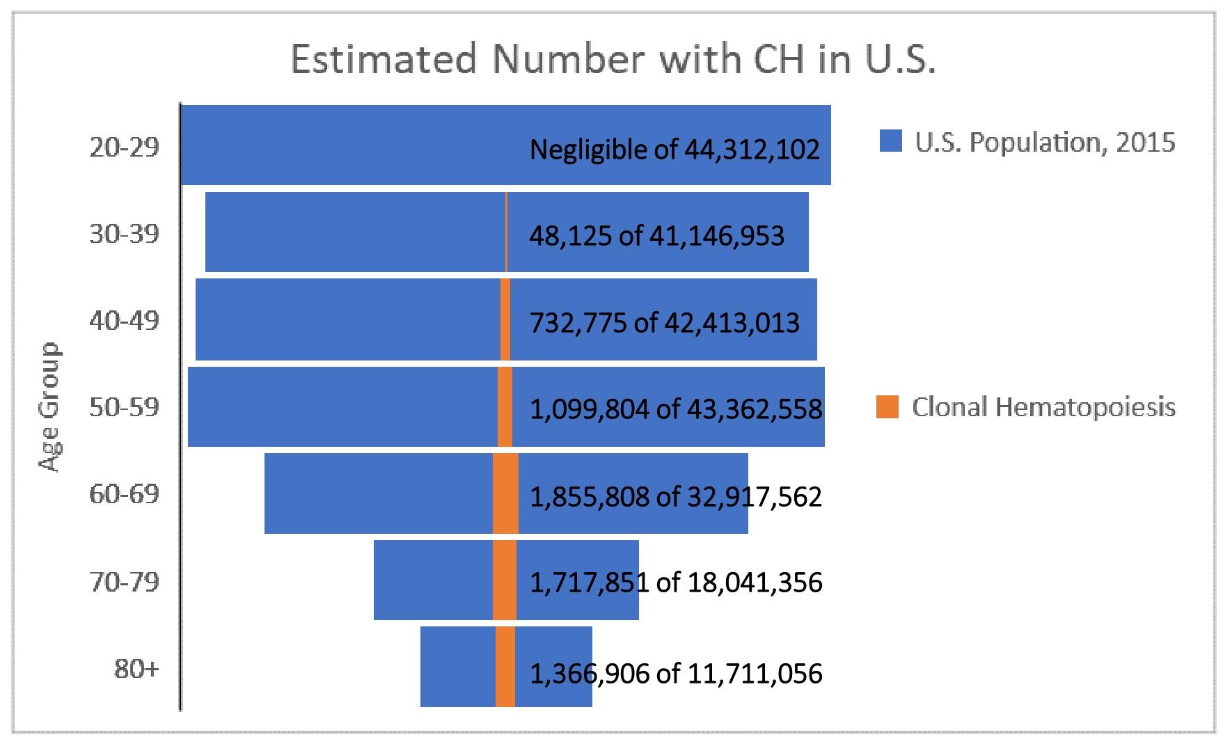 Cholesterol Level Chart: Clonal hematopoiesis - Wikipedia,Chart