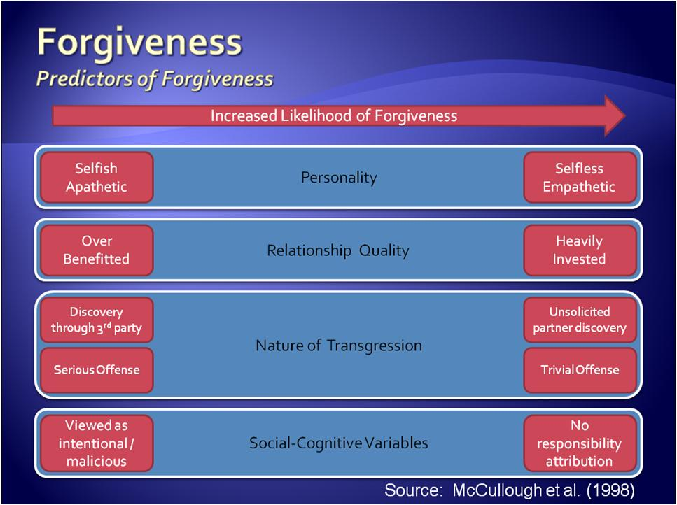Forgiveness Can Be Bittersweet