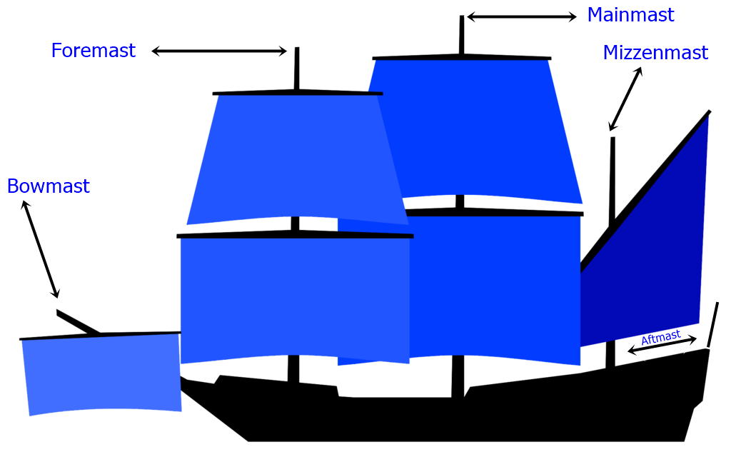 Filediagram Of Mast Names On A Sailing Shipg Wikimedia Commons