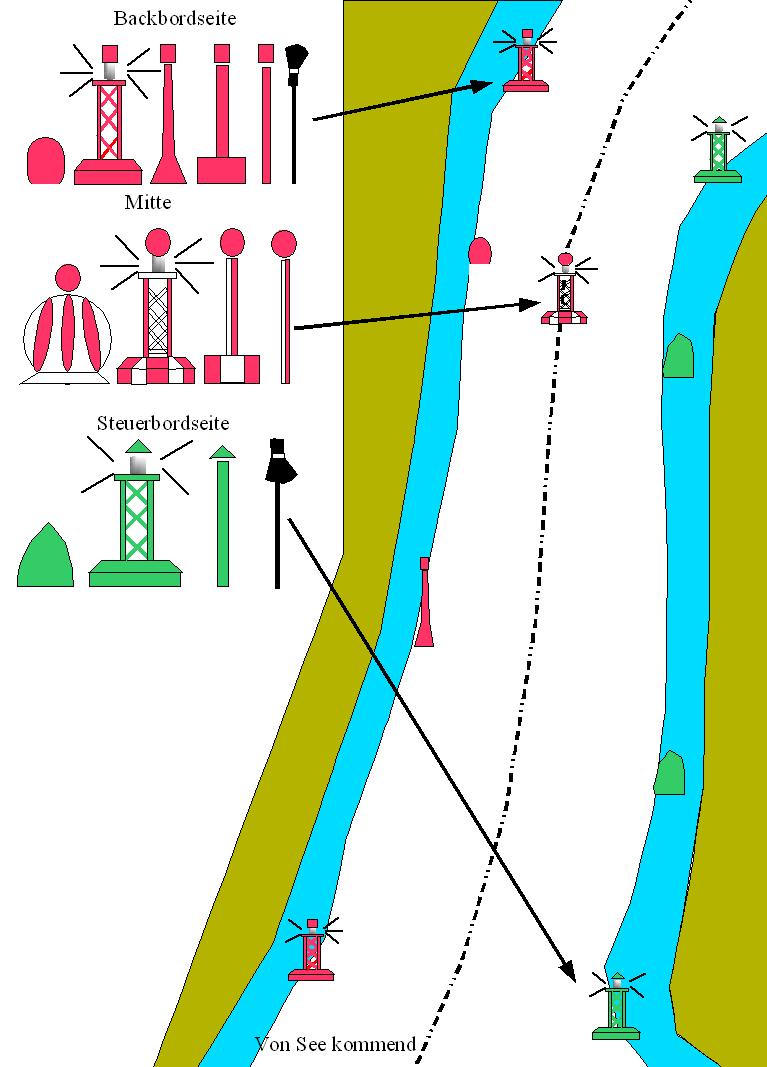 IALA-System