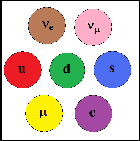 First quarks and leptons.png