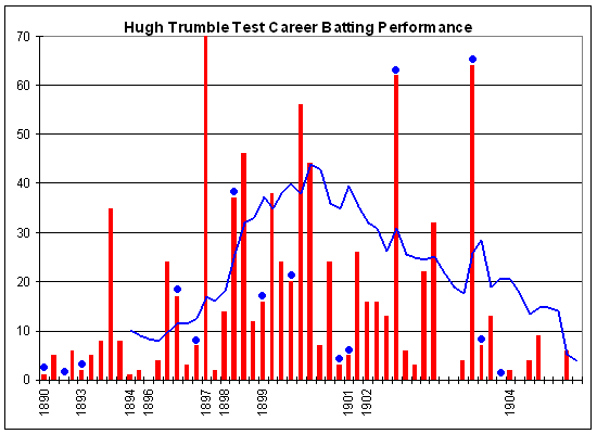 An innings-by-innings breakdown of Trumble's Test match batting career, showing runs scored (red bars) and the average of the last 10 innings (blue line). The blue dots indicate an innings where he was not dismissed. Hugh Trumble graph.png